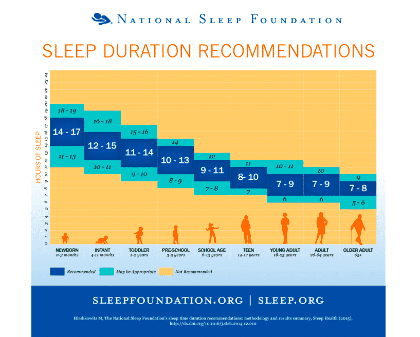 Recommended Sleep Chart All Ages